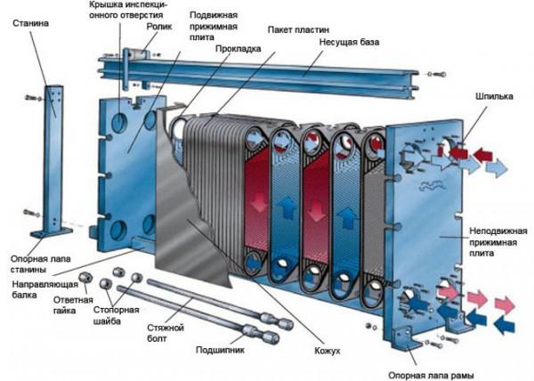 Типы теплообменников горизонтальные Насос для промывки теплообменников Sek 13 Рубцовск