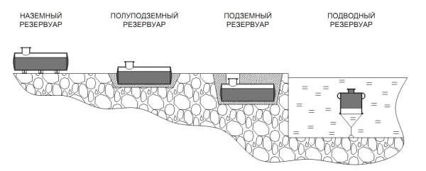 Классификация и основные типы резервуаров