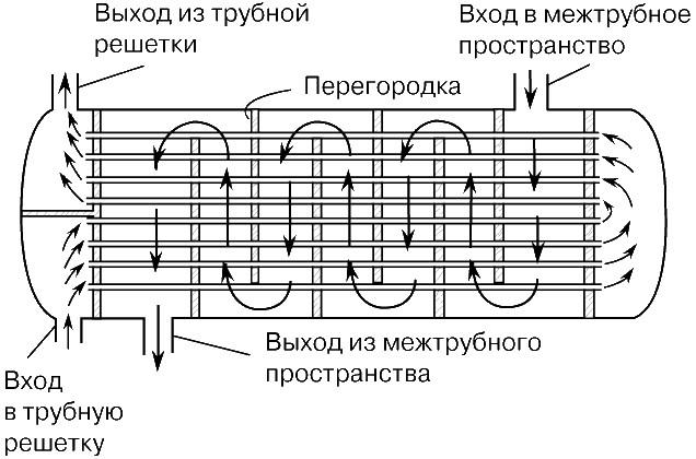 Работа теплообменника теплообменник масляного фильтра мерседес